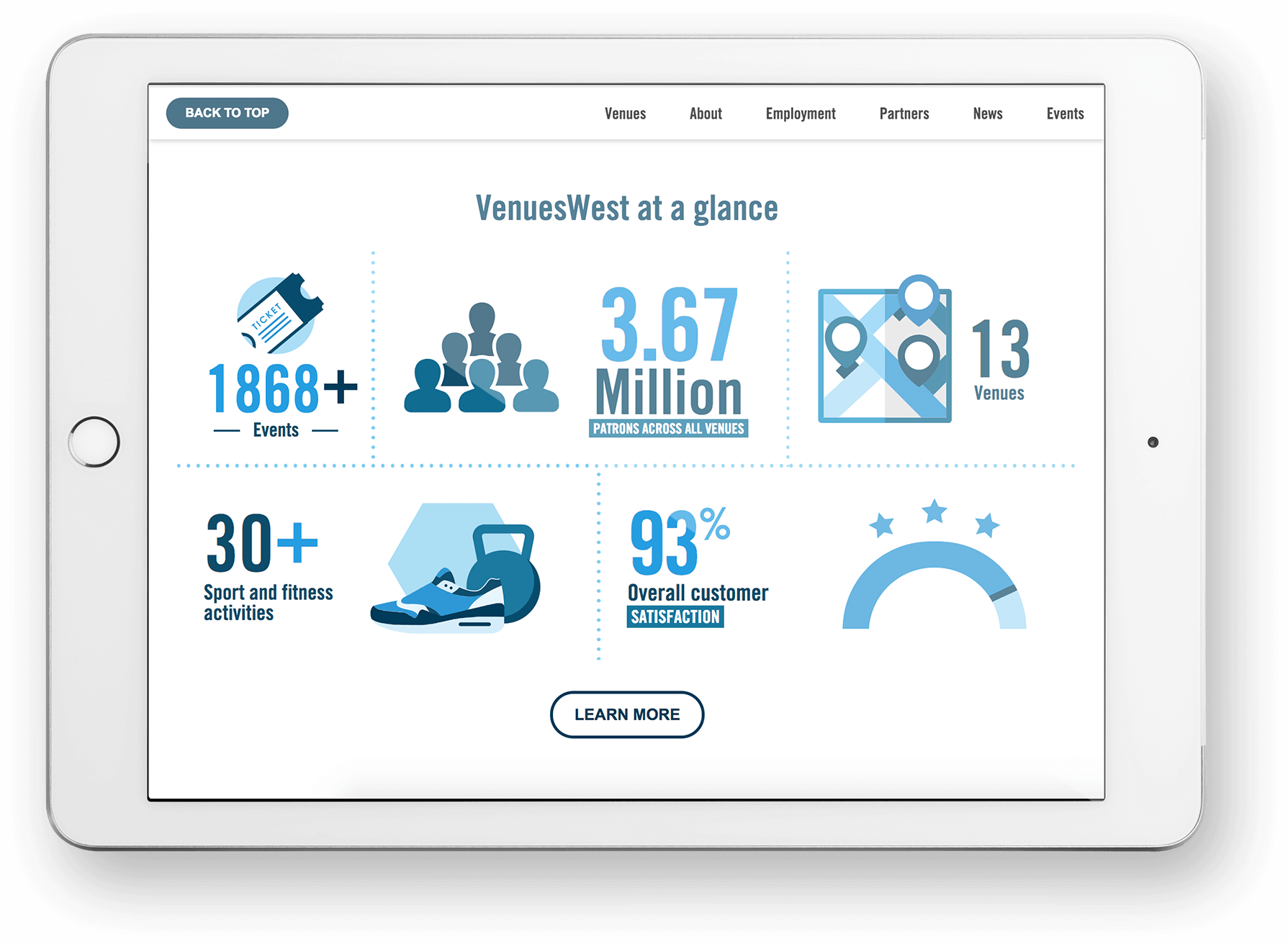 VenuesWest at a glance