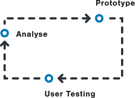 Prototyping and User Testing Process Flow